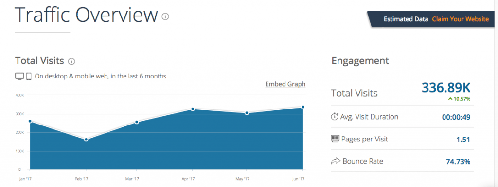 Geek Dashboard Traffic Stats