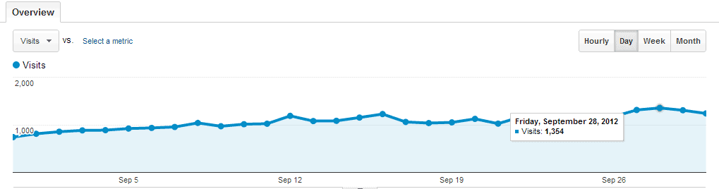 Traffic stats of geekdashboard