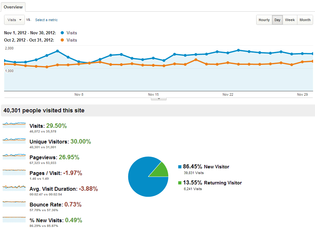 Geek Dashboard Traffic stats Novermber 2012 compared to last month