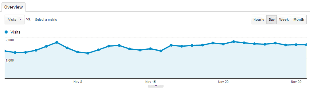 Geek Dashboard Traffic stats Novermber 2012
