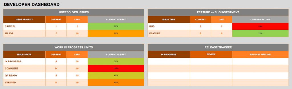 DevOps Dashboard KPI Template
