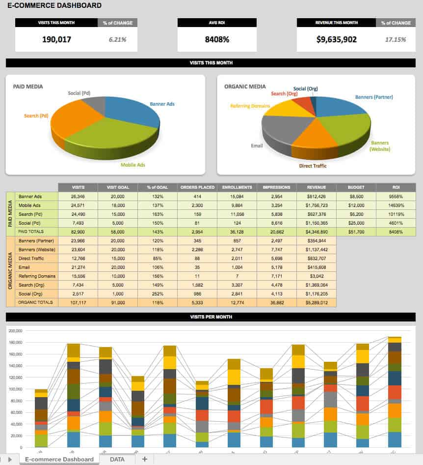 E-commerce dashboard template