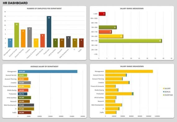 Best Kpi Dashboard Excel Template Samples For Free Download