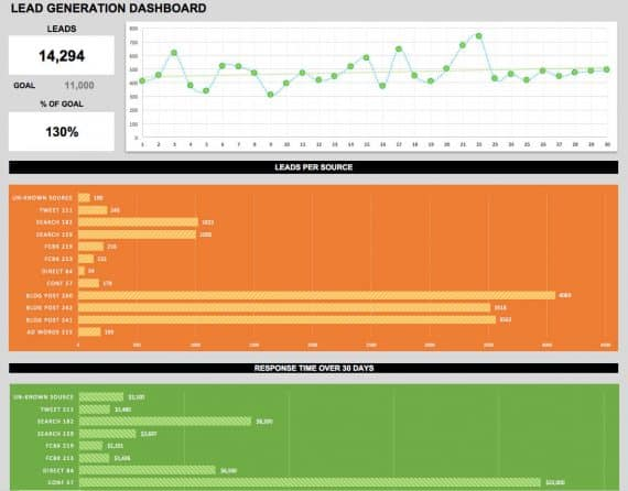 Strategic amp Tactical Dashboards Best Practices Examples