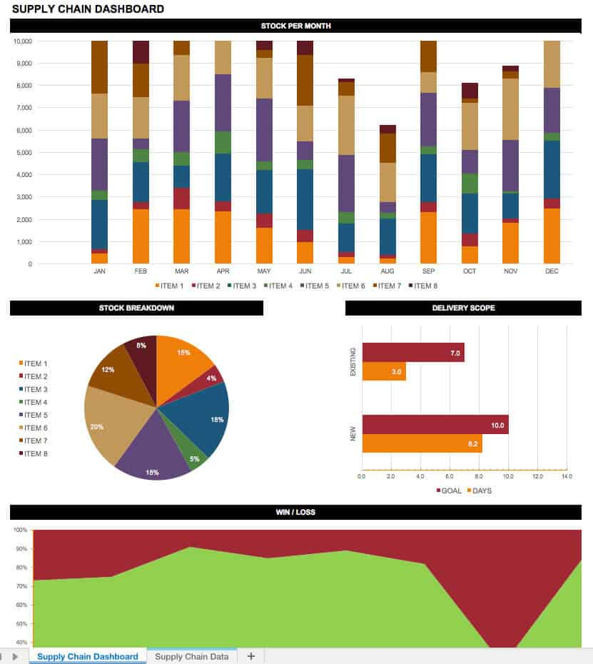 Supply Chain KPI template
