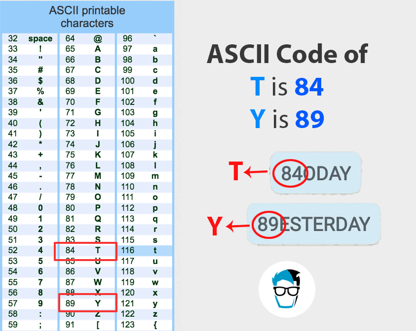 ASCII codes of T and Y