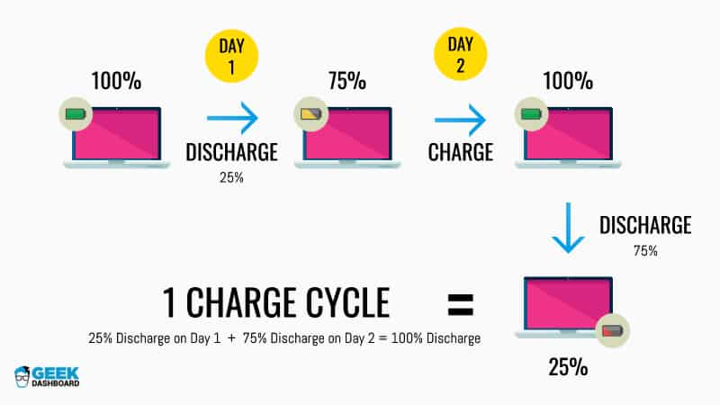 Example for one battery charge cycle