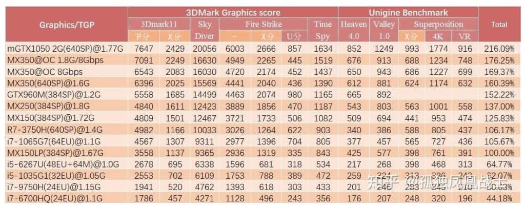 GeForce MX350 and MX330 Benchmark Score