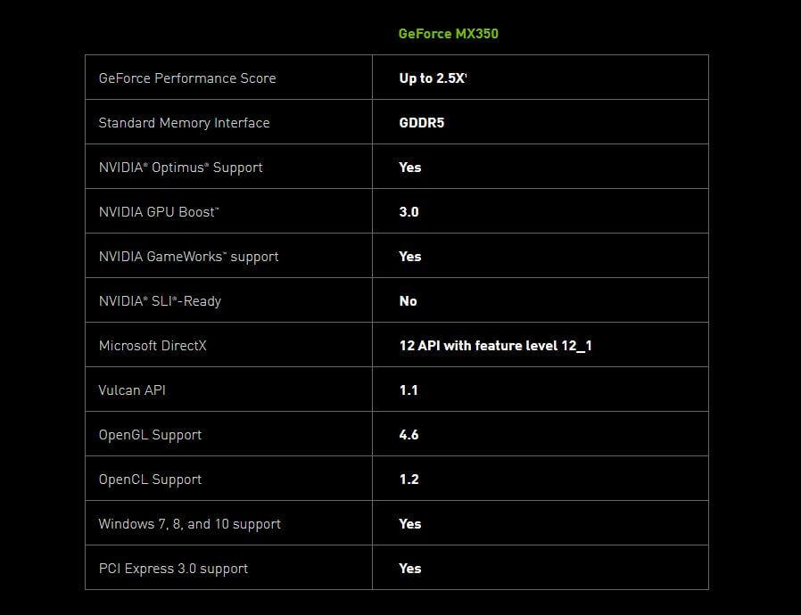 NVIDIA MX350 Specs