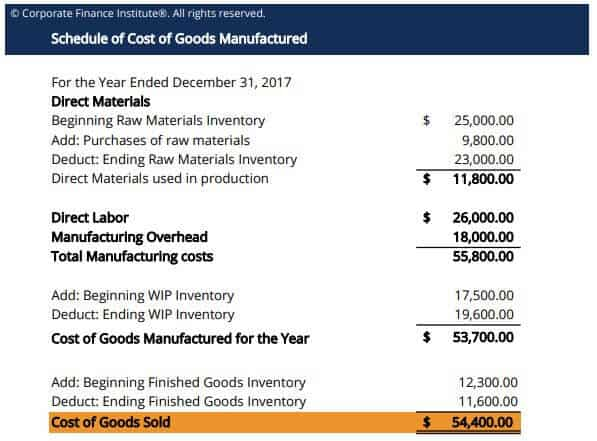 Cost of Goods Manufactured Excel Model KPI Template