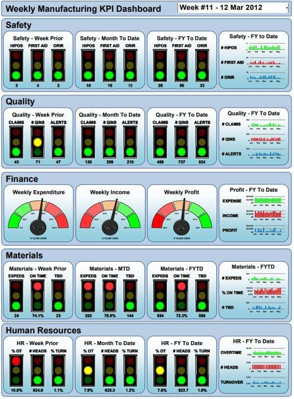 Weekly Manufacturing KPI Dashboard Excel Template