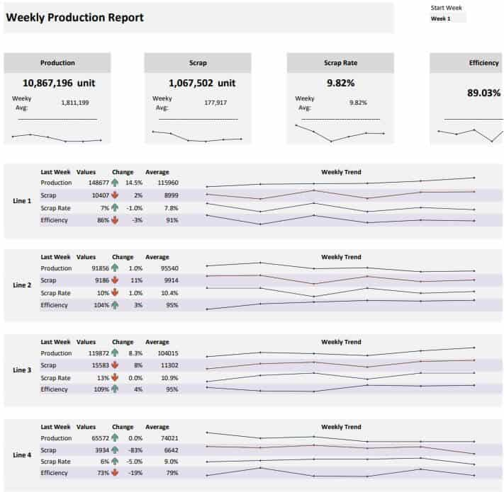 Weekly Production Report KPI Template