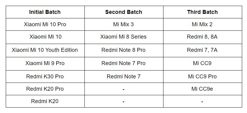 MIUI 12 (Roll out phases)